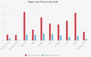 crystal_page_load_times